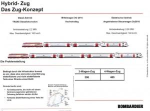 Bombardier Hybrid Zug- Konzept für Züge ab Mühldorf über die Walpertskirchener Spange
